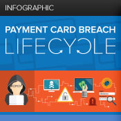 Infographic: Payment Card Breach Lifecycle